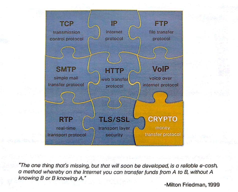 区块链经济全景与未来:Fintech进化引擎(下)