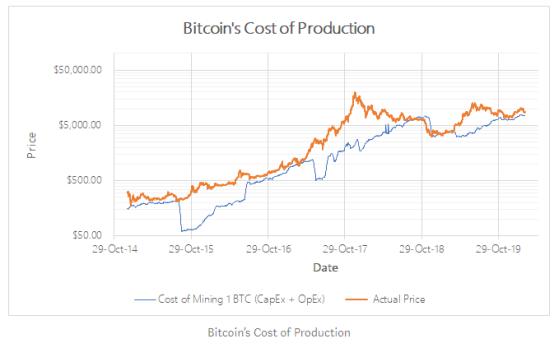 通过生产成本对BTC进行估值,减半时它将超过1.3万美元?