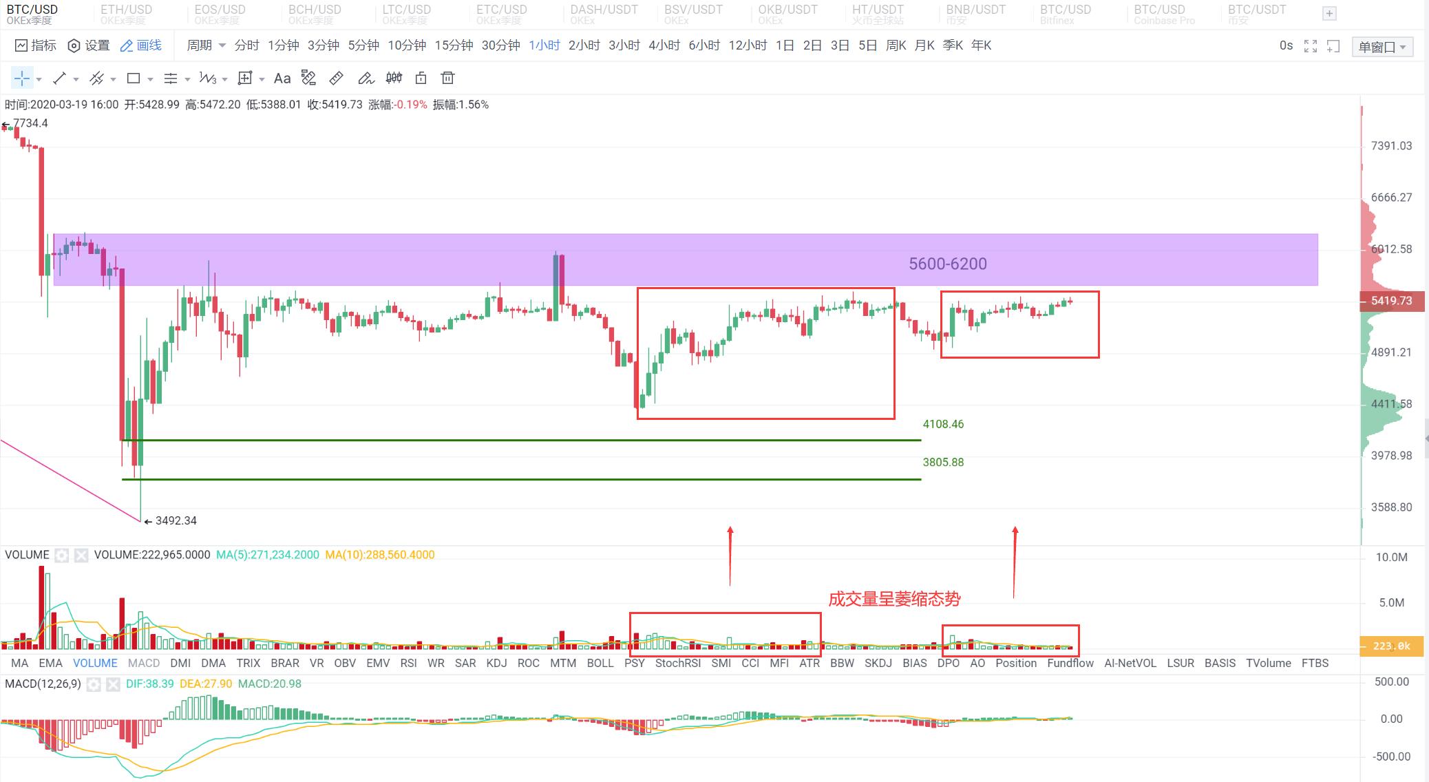 OKEx投研:主流币反弹已进入关键区域,该如何应对?