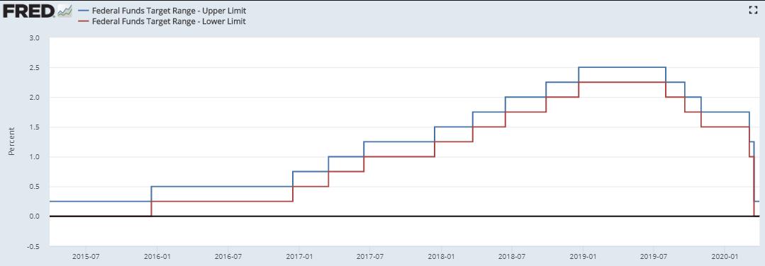 负利率时代,USDT地位不保