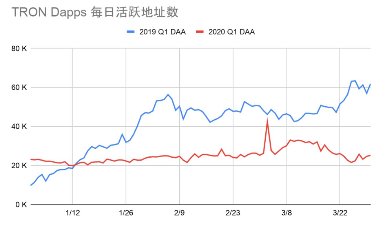 DApp2020一季度报告:以太坊、EOS和波场占据99.1%市场份额