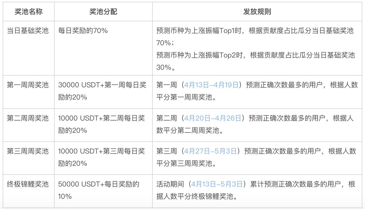 """火币百万羊毛又来了,交易即参与""""减产预言家""""瓜分10万+USDT"""