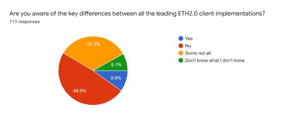 Lighthouse调查:Eth2.0的设计中有这些问题