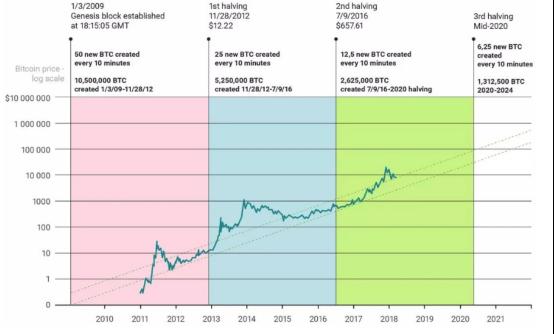 比特币是如何度过第一次区块奖励减半的? | 比特币秘史(八十)