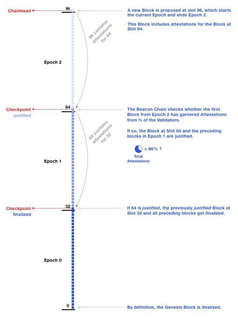 详解以太坊 2.0 信标链