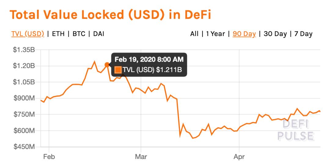 黑天鹅之后,DeFi 数据突变!