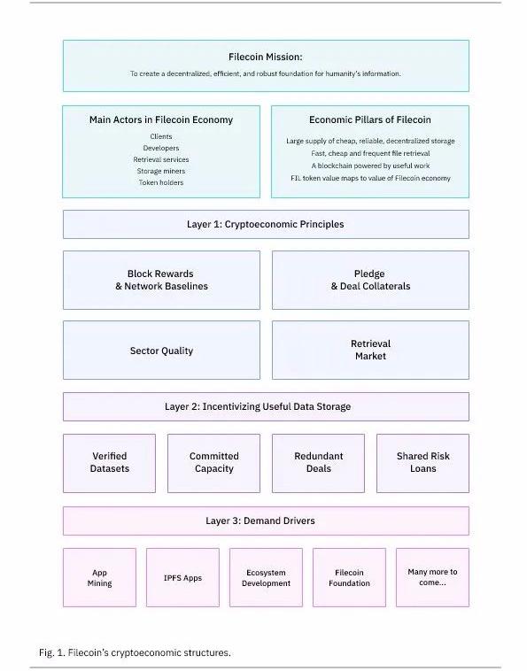 Filecoin官方发布加密经济模型结构,决定未来收益模式
