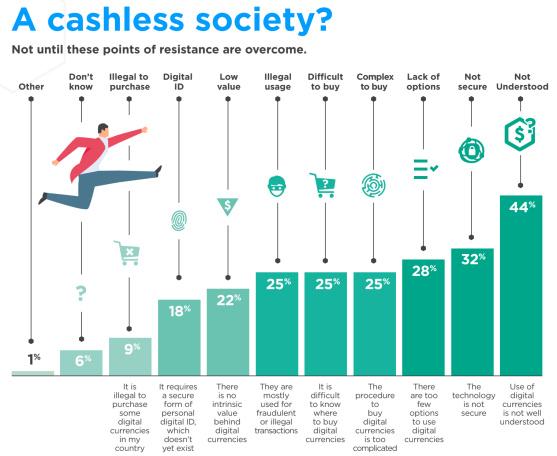 数字货币如何在无现金未来的演变中发挥作用