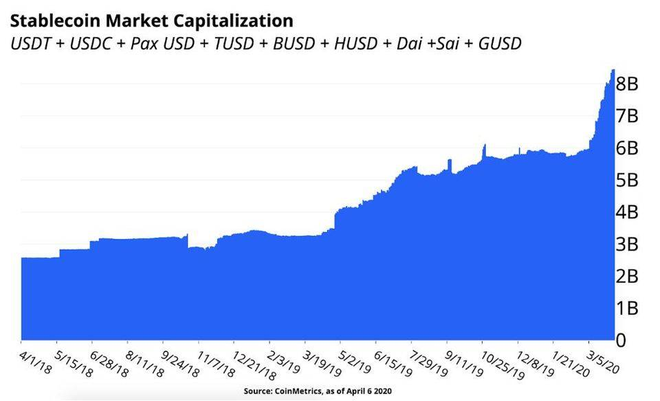 Coinbase:2020 年稳定币崛起会给加密市场及全球商业带来什么?