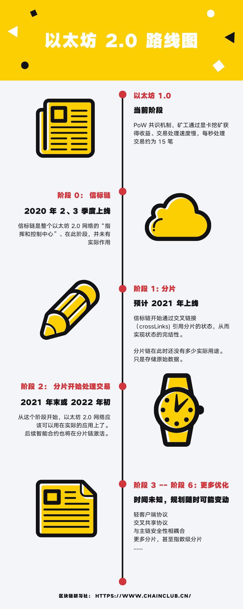Vitalik:转向PoS后,ETH 2.0理论上的最大发行量约为每年200万