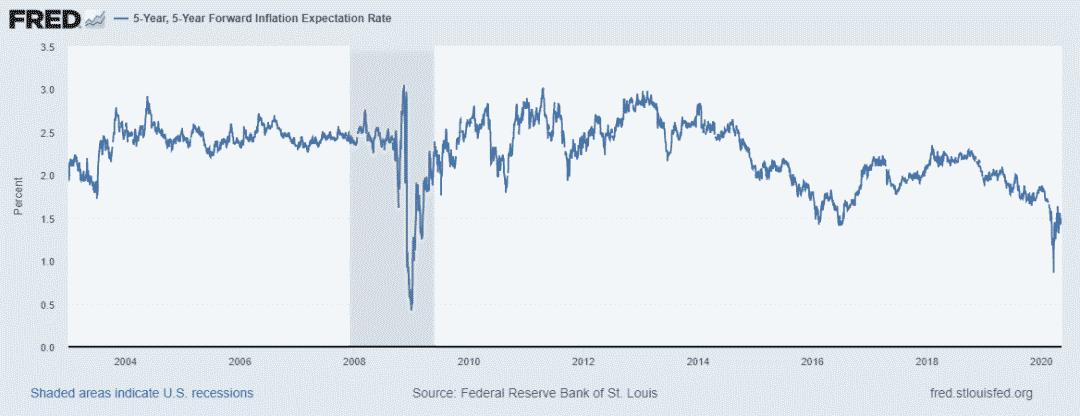 稳定币市值为何会暴涨?