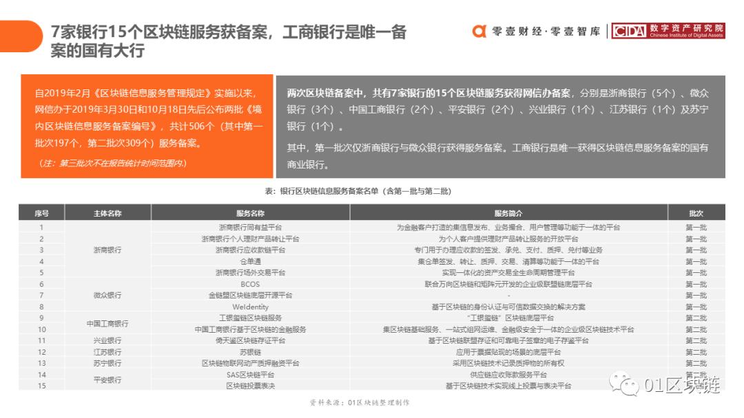 中国银行业区块链应用与探索报告