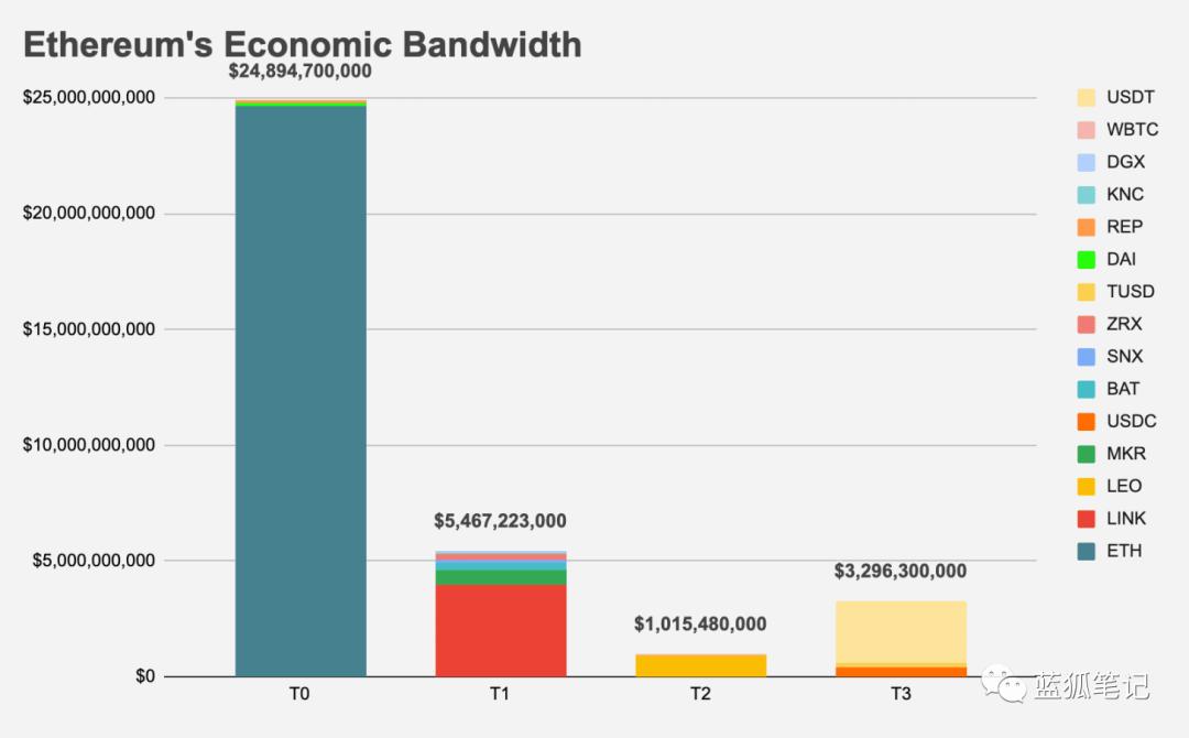 从以太坊经济带宽分类的角度分析:为什么ETH不可替代