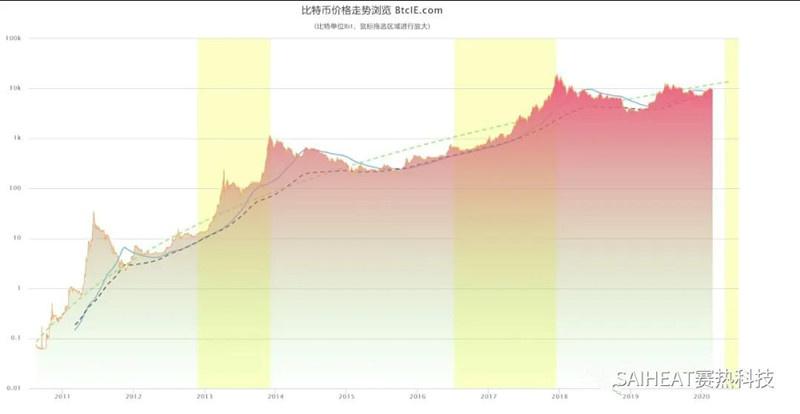 比特币价格,道琼斯指数和美国总统任期