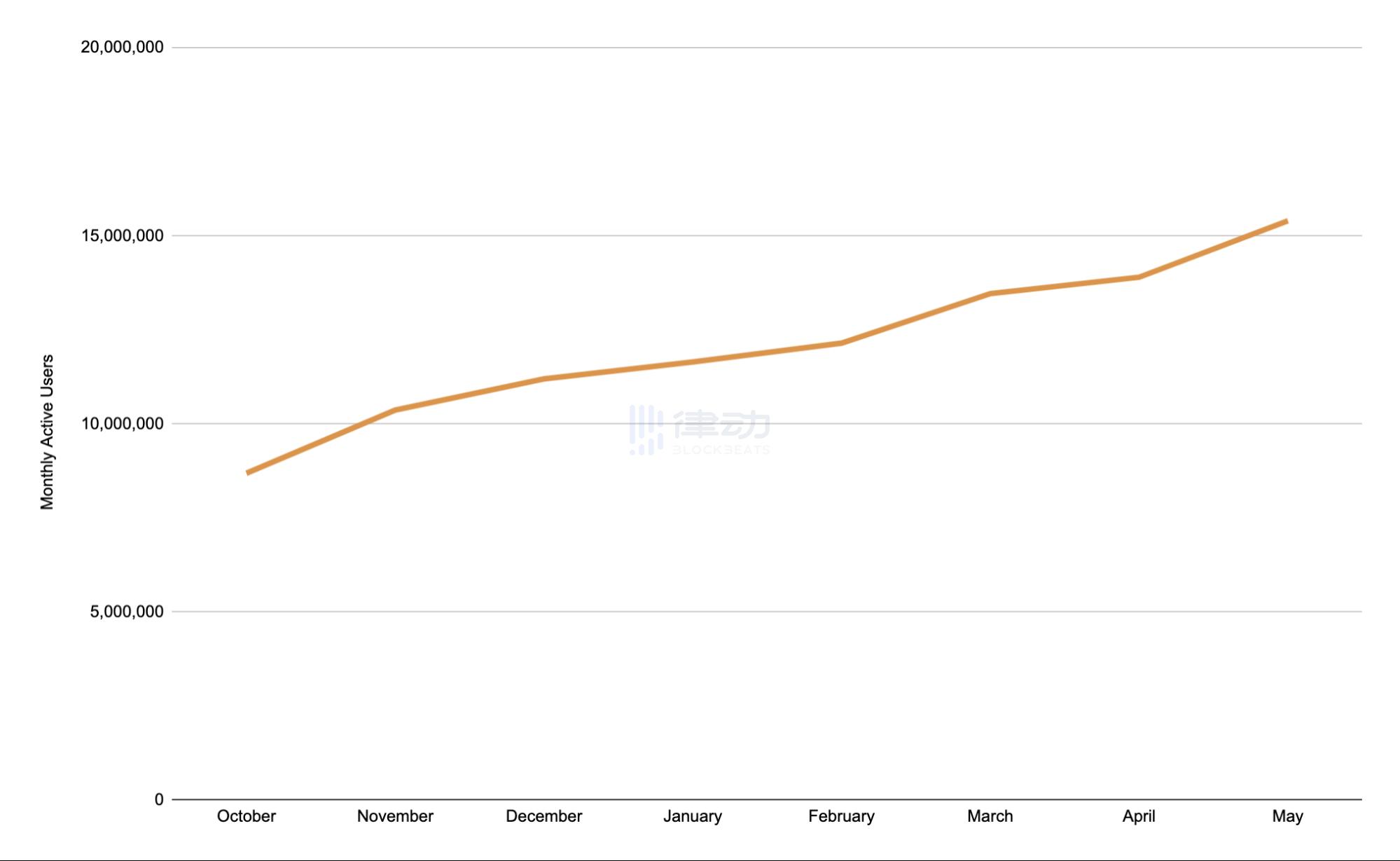 隐私保护浏览器Brave 5月活跃用户突破1500万人次