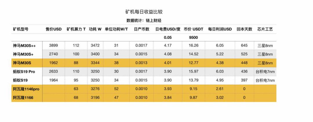 嘉楠耘智新推出2款矿机,单位算力功耗较市面上功效最低的矿机高出40%