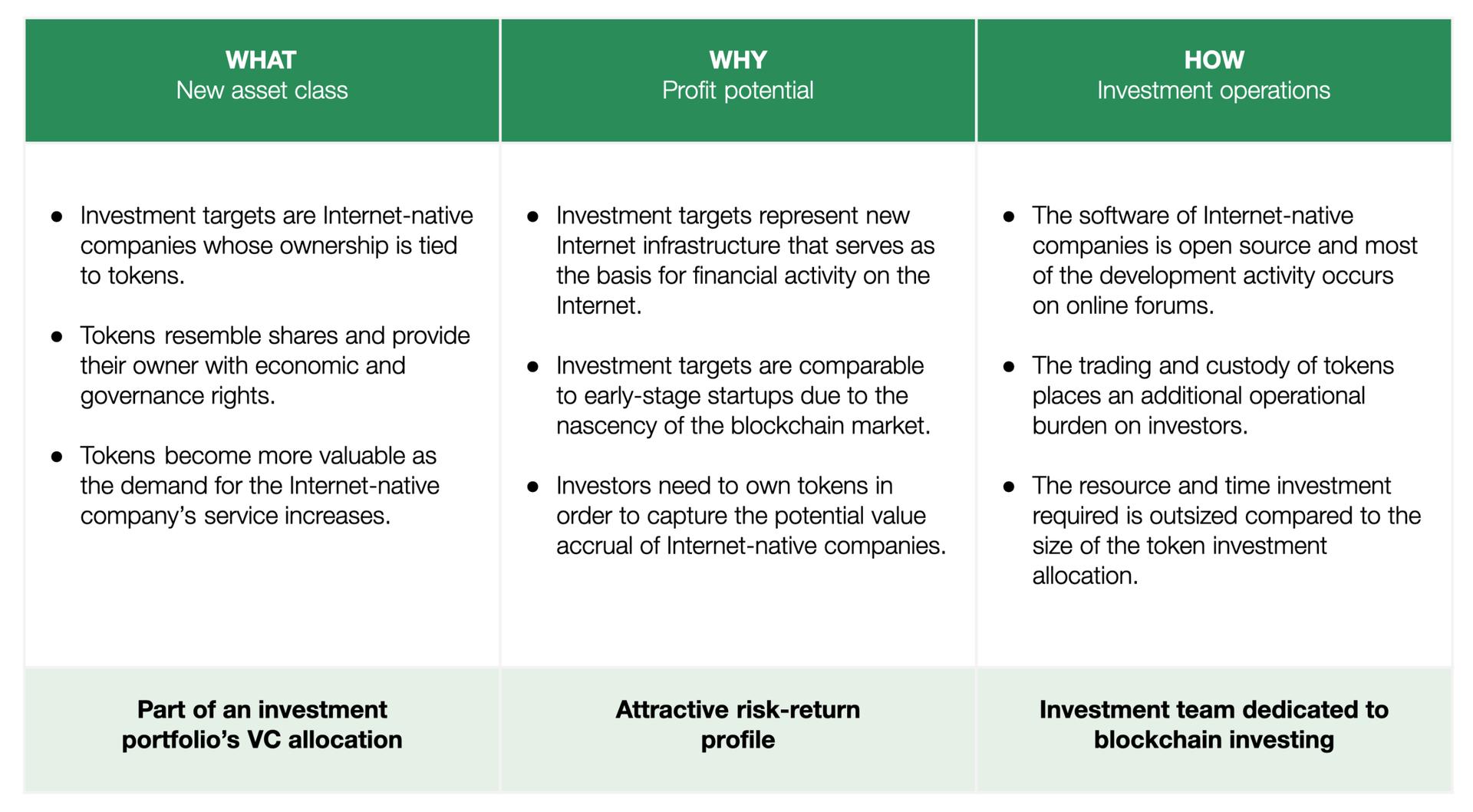 为什么高盛完全错了?从资产的角度论加密投资