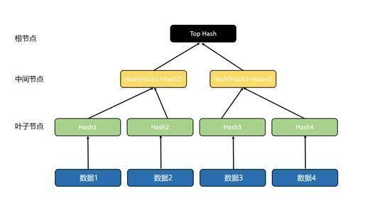 三分钟了解区块链常用数据结构「默克尔树」