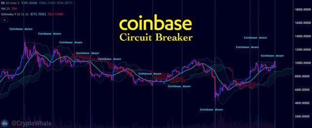 """最近国外社交平台热议的""""删除Coinbase""""究竟怎么回事?"""