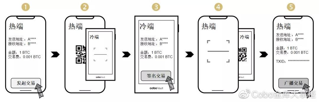 一种全新的硬件钱包攻击方式——费用超付攻击