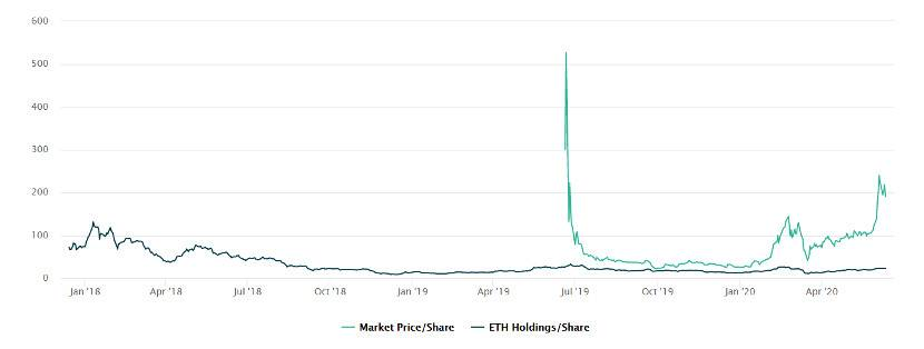 Amber Group:机构青睐的 GBTC 与 ETHE 高溢价现象将加速消逝