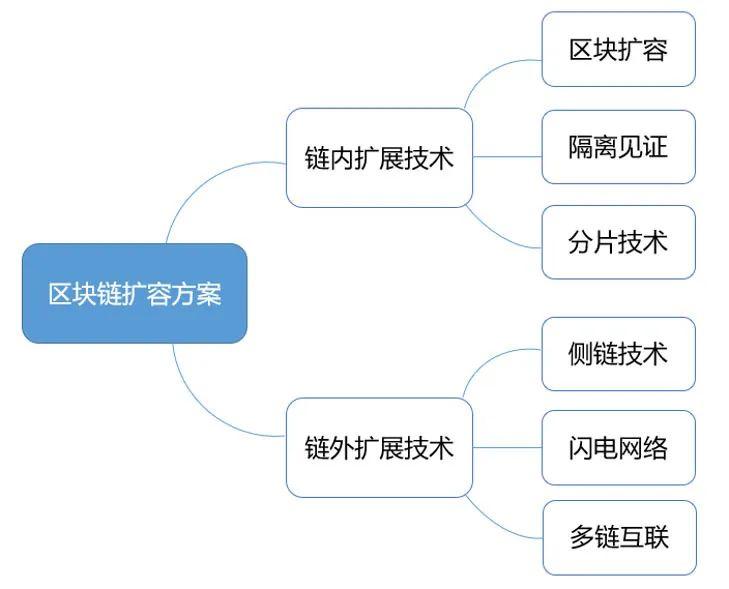 规模化区块链应用实践的必然选择之一:扩容