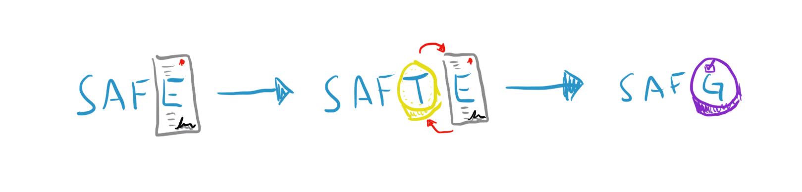 认识SAFG:DeFi的参与式投资和协议开发新框架