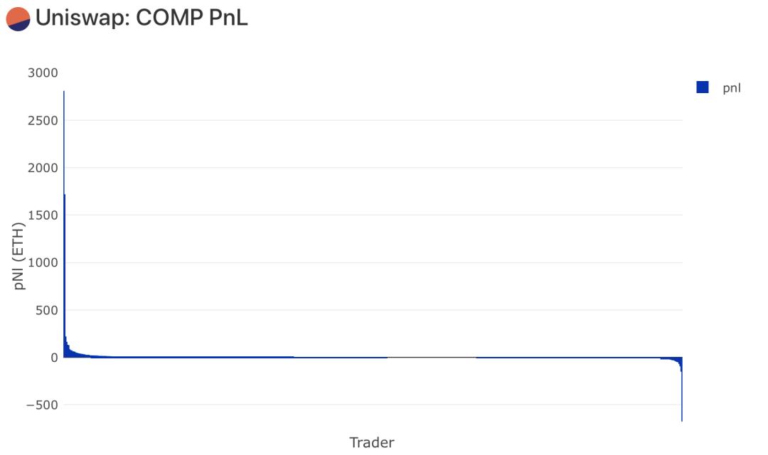 今日推荐 | 3天增长400%,Compound的分发开始了