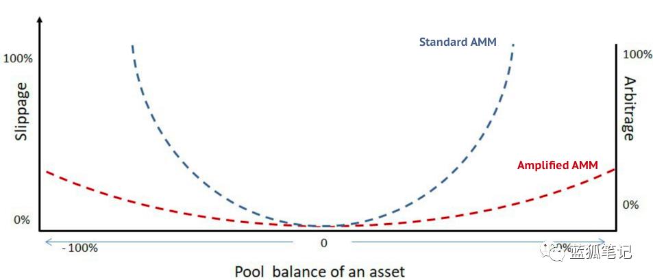 Bancor V2:引入可降低滑点的AMM