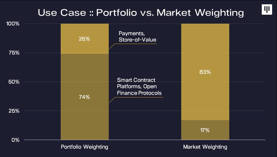 Pantera Capital:我们目前处于加密货币牛市早期,竞争币表现将更佳