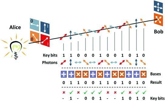 从数学到物理学:加密算法简介