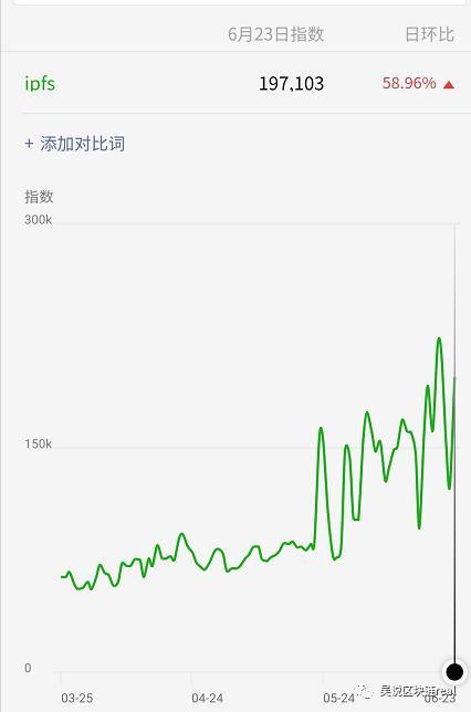 中国人着迷的Filecoin 海外无人问津,原因是什么?