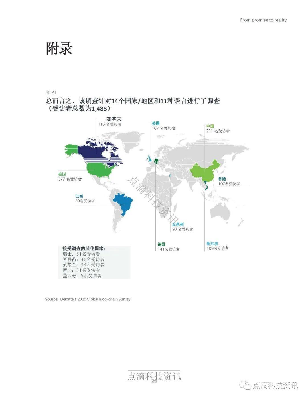 德勤2020年全球区块链调查报告:受访项目均表示在去年至少获得1亿美元收入
