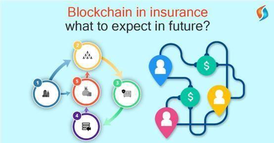 简述区块链对保险行业的改进与头部公司应用