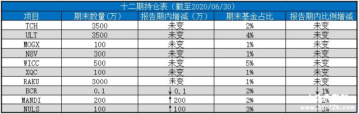 "CoinTiger | CoinTiger币虎宣布""亿元寻宝""第十二期持仓情况,新添增持项目MANDI,NULS"