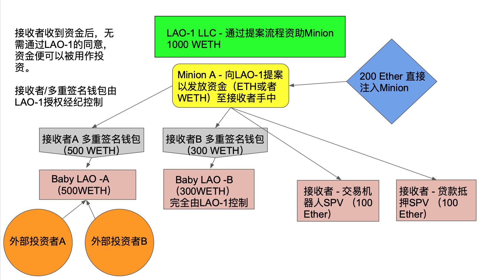 Minion:让非DAO成员参与DAO事务的实现方法