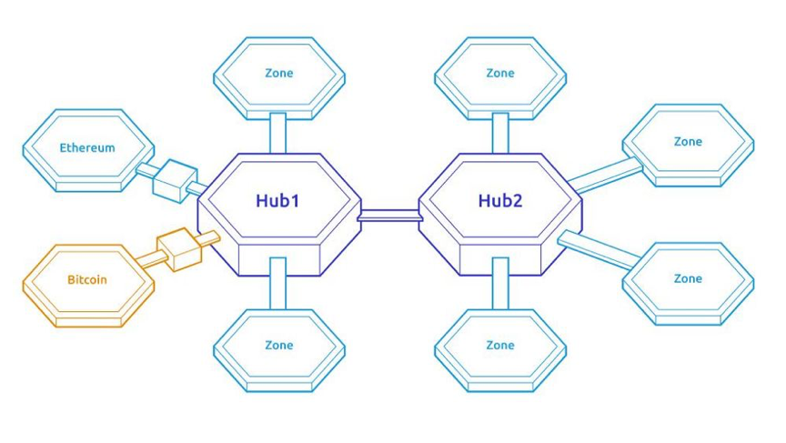 共识行研 | Polkadot生态全景与公链之争,对比ETH2.0和Cosmos
