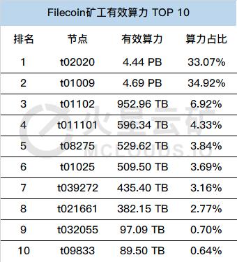 数据告诉你:谁才是Filecoin二测黑马