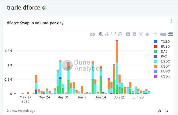 dForce创始人杨民道:所谓的DAU数据无法衡量DeFi产品