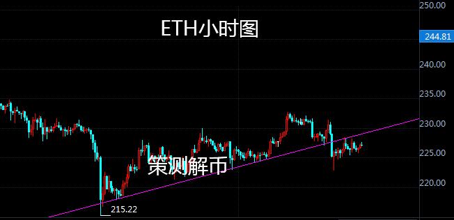 策测解币:非农强势打压BTC下跌后反弹,ETH紧跟其后附策略