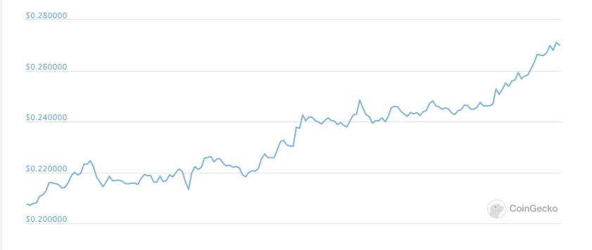 XRP价格突破0.25美元的巨大心理阻力位