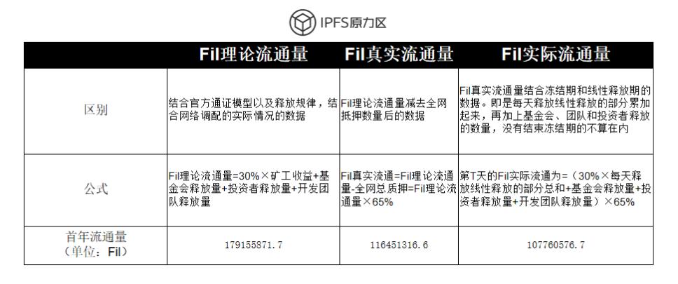 一文了解Filecoin经济模型锁仓机制