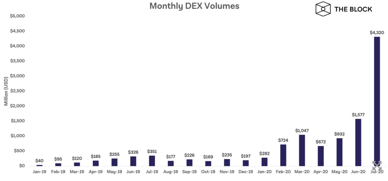 正在崛起的DEX:7月交易量较年初飙升1432%,达CEX交易量的近4%