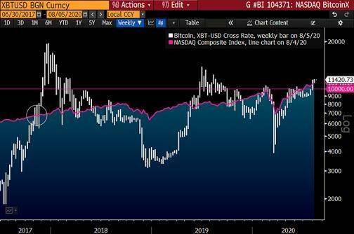 彭博社:比特币成为数字黄金,以太坊上涨因其为投机资产