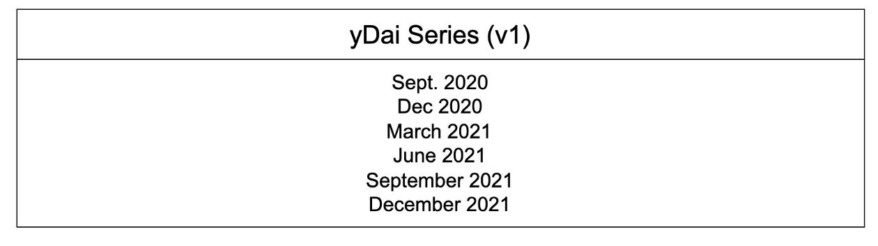 DeFi借贷协议Yield如何实现固定利率