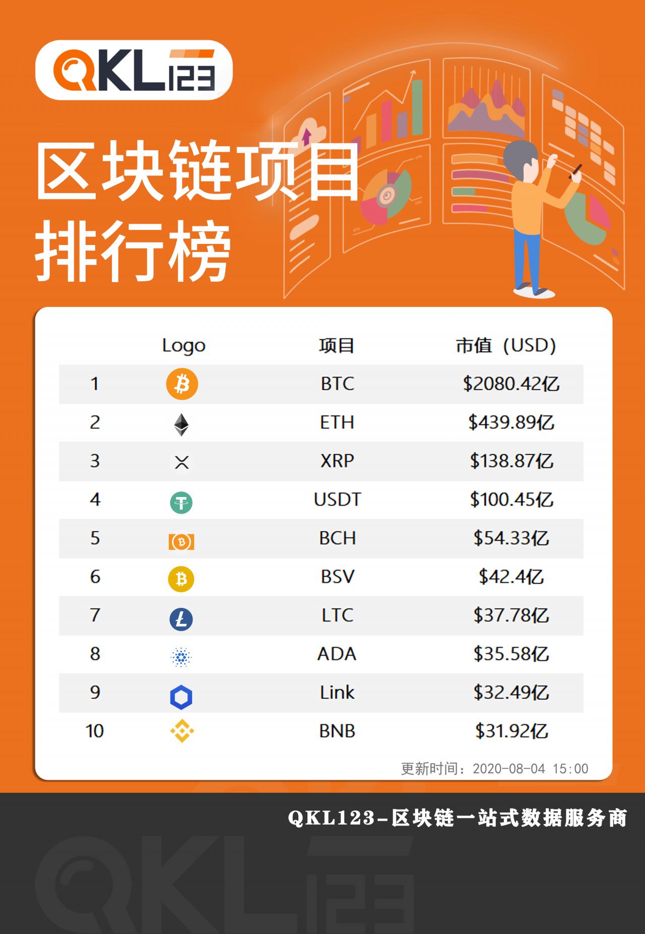 区块链月度榜单报告新增——DeFi行业图景(2020年7月)