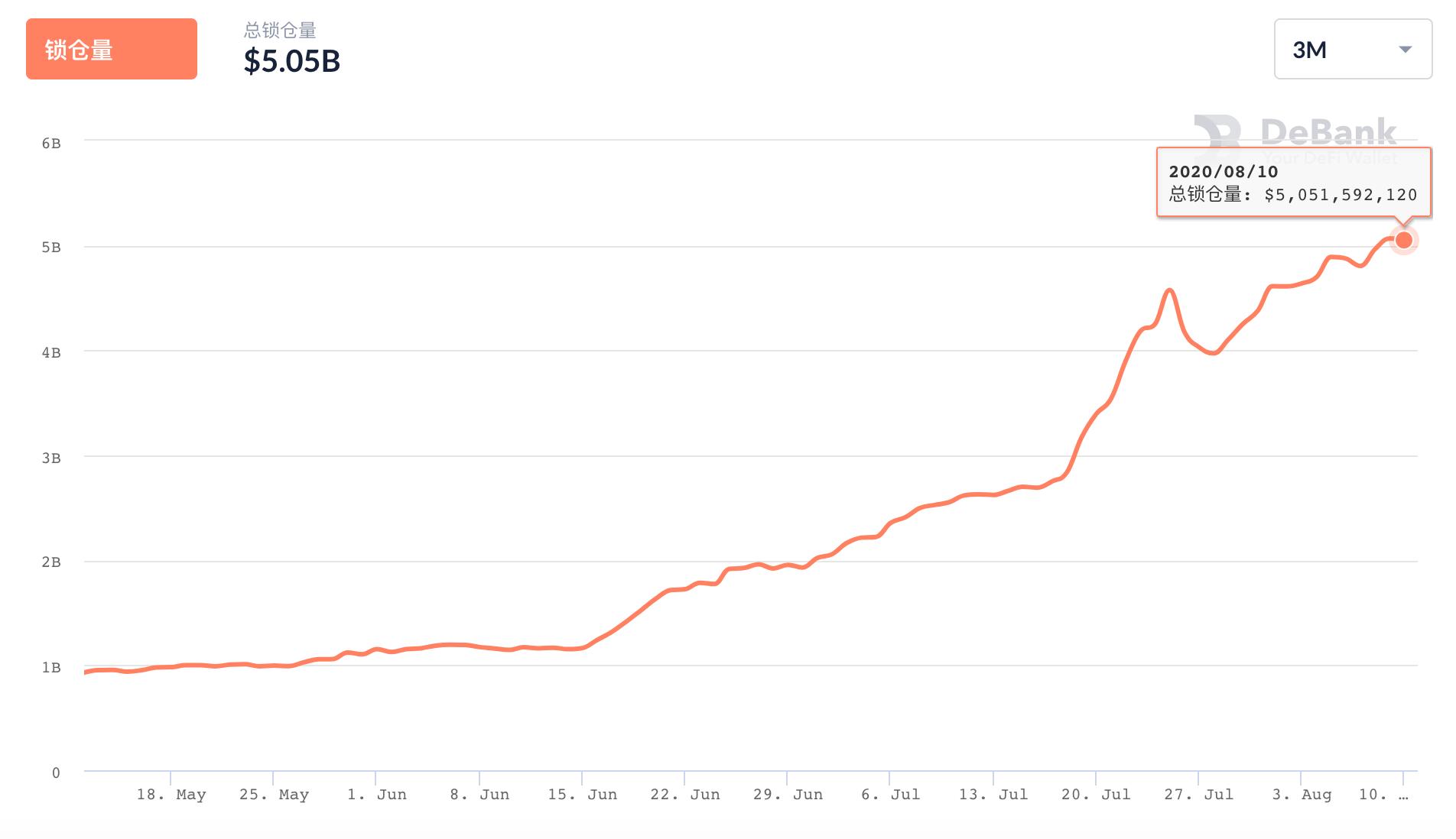 火星一线 | 预言机项目代币继续走强:NEST 24小时涨超157%,LINK市值两日增长近15亿美元