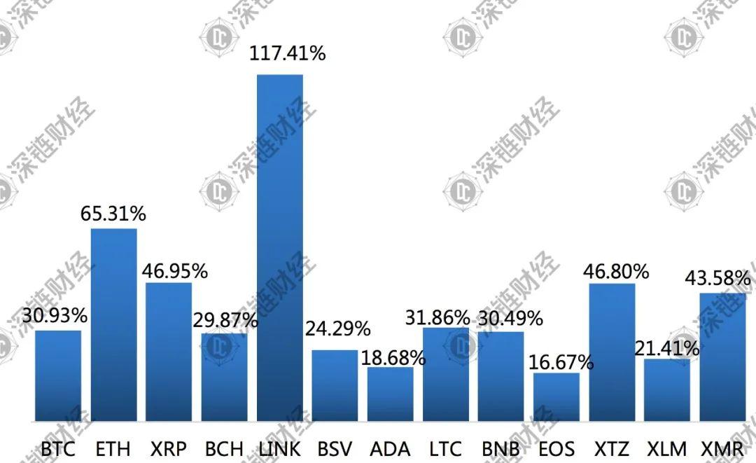 疯狂的LINK:一个月暴涨117%,超越LTC,拉爆空头