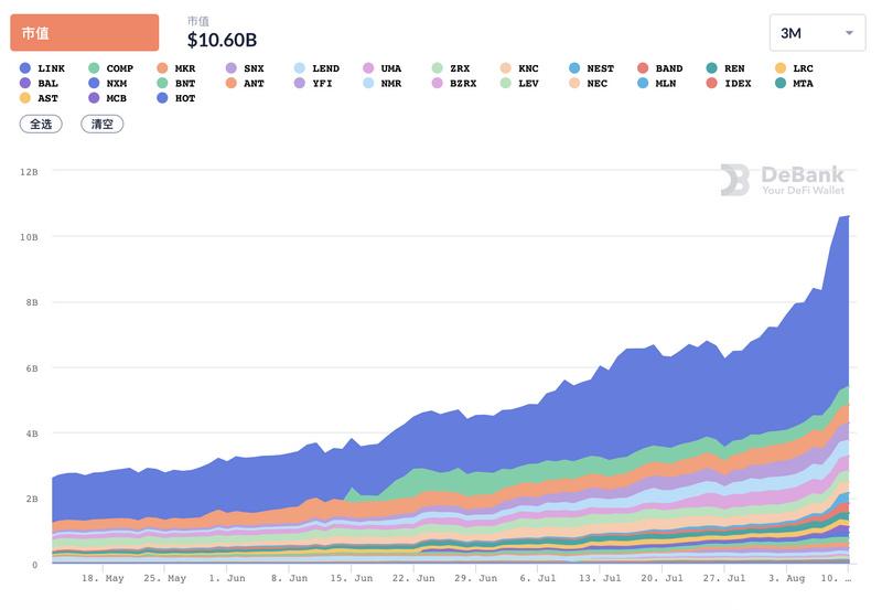 今日推荐 | DeFi市值突破100亿美元,背后是Chainlink、Band、Nest预言机三巨头的疯狂拉升