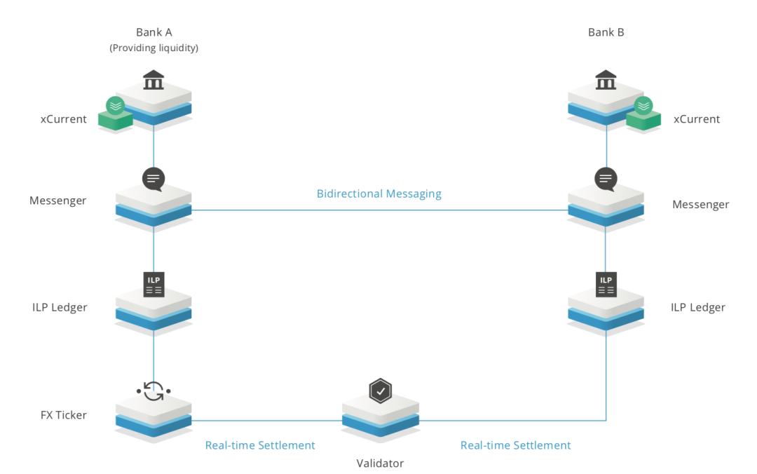 区块链技术——公证人机制